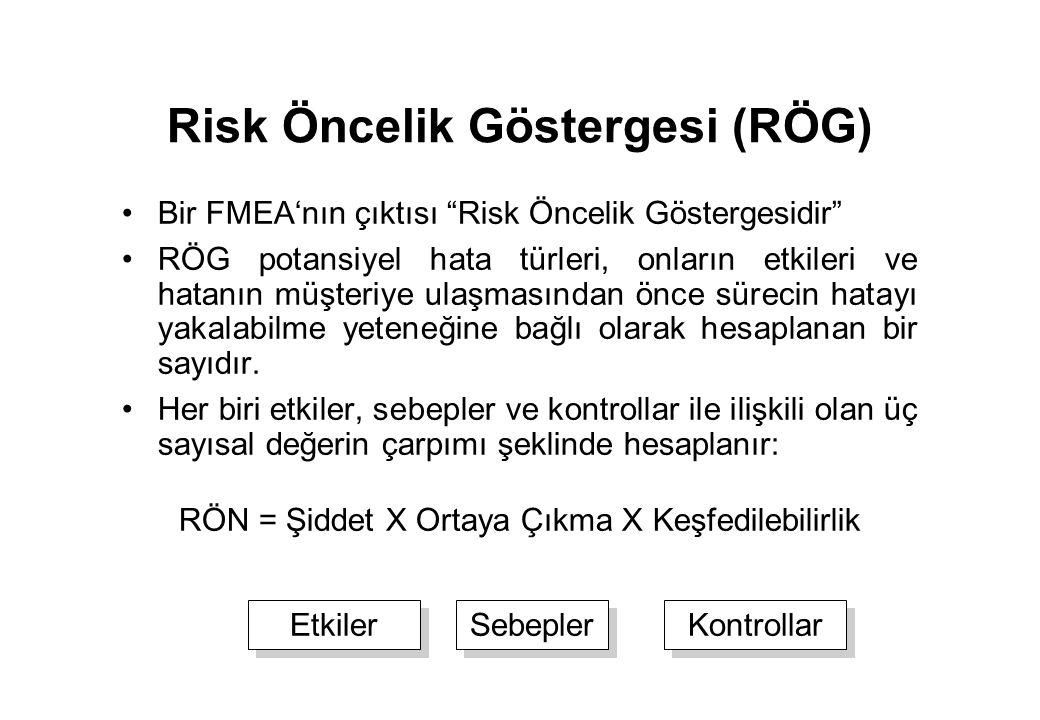 Risk Öncelik Göstergesi (RÖG)