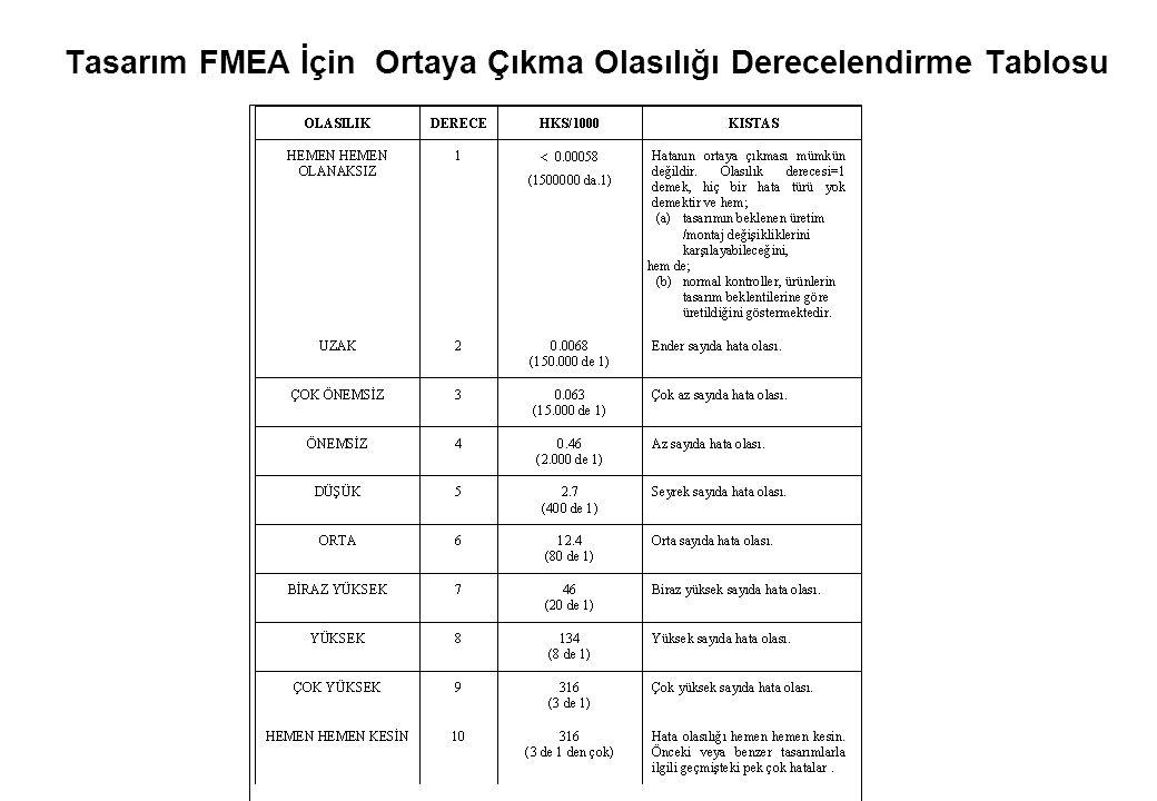 Tasarım FMEA İçin Ortaya Çıkma Olasılığı Derecelendirme Tablosu