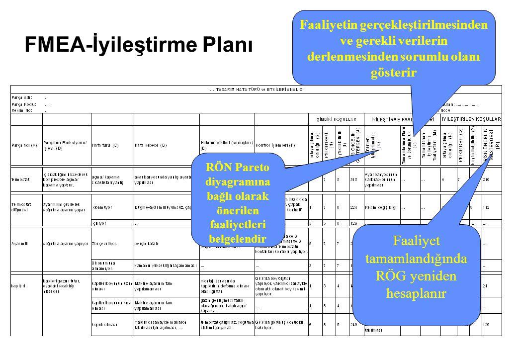 FMEA-İyileştirme Planı