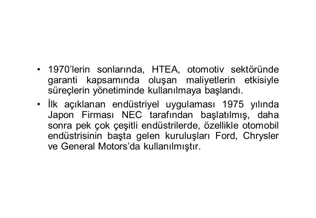 1970'lerin sonlarında, HTEA, otomotiv sektöründe garanti kapsamında oluşan maliyetlerin etkisiyle süreçlerin yönetiminde kullanılmaya başlandı.