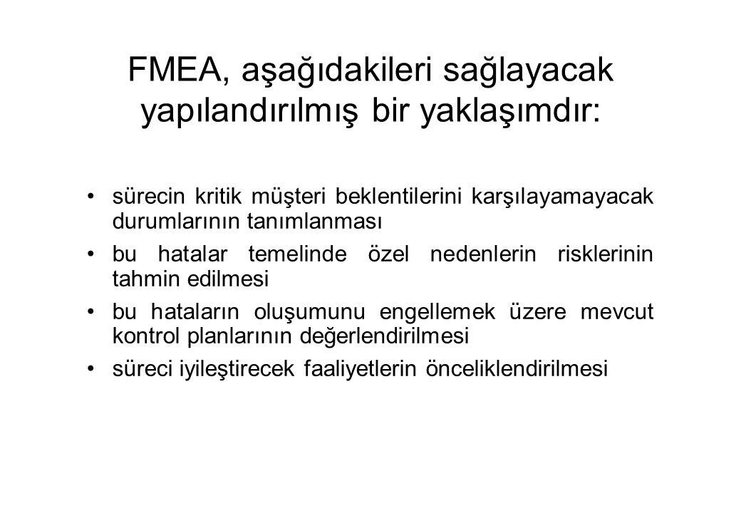 FMEA, aşağıdakileri sağlayacak yapılandırılmış bir yaklaşımdır: