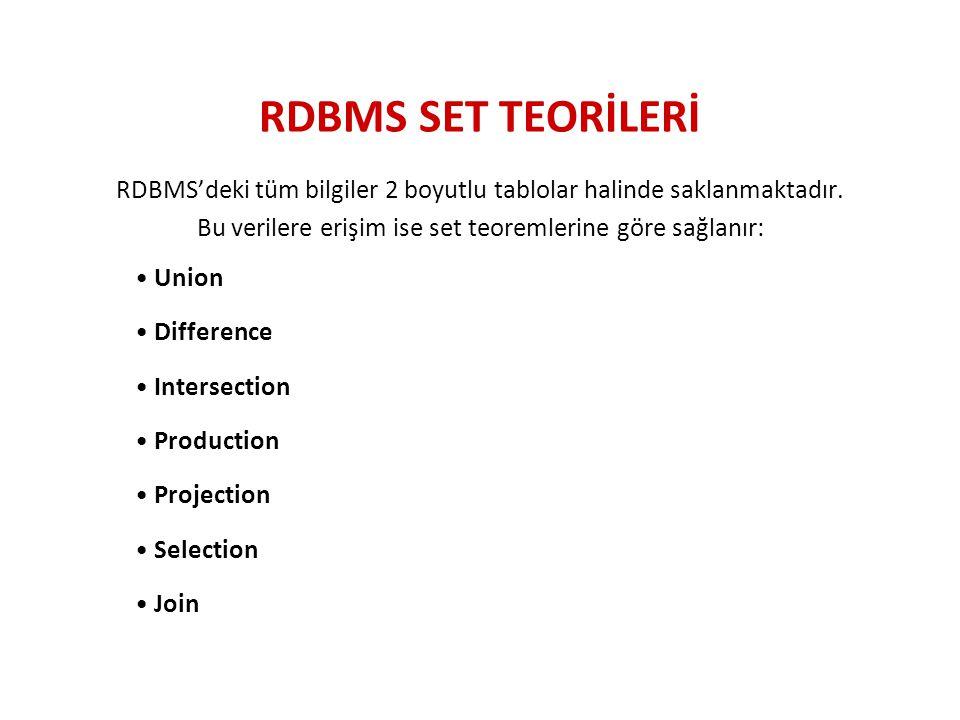 RDBMS SET TEORİLERİ RDBMS'deki tüm bilgiler 2 boyutlu tablolar halinde saklanmaktadır. Bu verilere erişim ise set teoremlerine göre sağlanır: