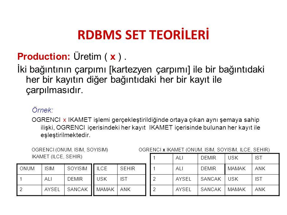 RDBMS SET TEORİLERİ Production: Üretim ( x ) .