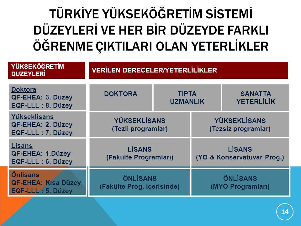 Türkİye Yükseköğretİm Sİstemİ Düzeylerİ ve Her Bİr Düzeyde FarklI Öğrenme ÇIktIlarI Olan Yeterlİkler