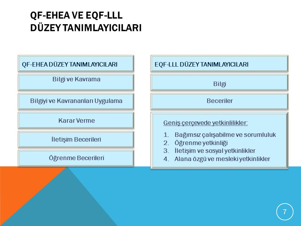 QF-EHEA ve EQF-LLL Düzey TanImlayIcIlarI