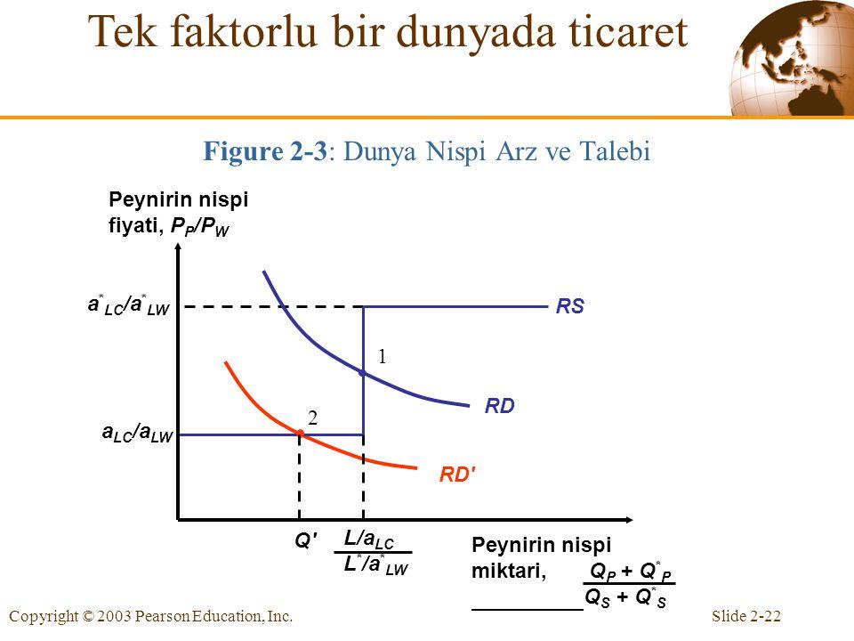 Figure 2-3: Dunya Nispi Arz ve Talebi