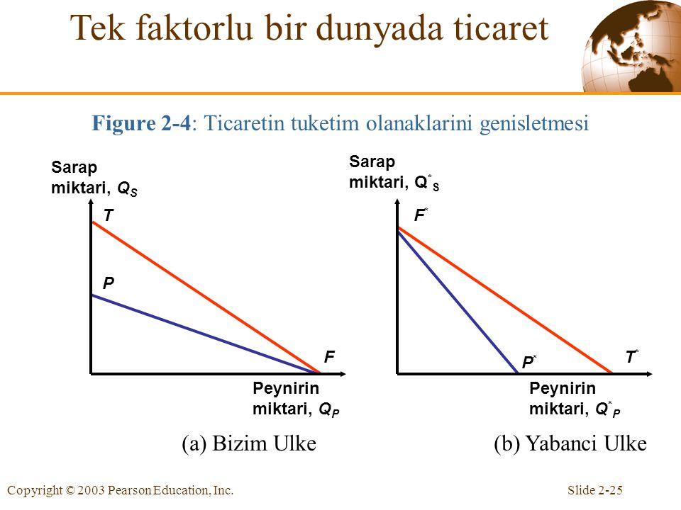 Figure 2-4: Ticaretin tuketim olanaklarini genisletmesi