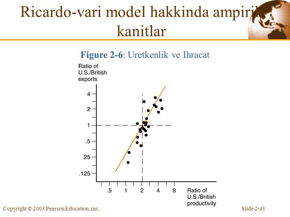 Ricardo-vari model hakkinda ampirik kanitlar
