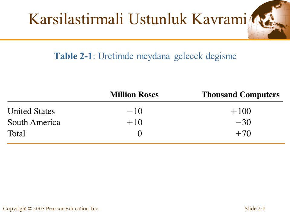 Table 2-1: Uretimde meydana gelecek degisme