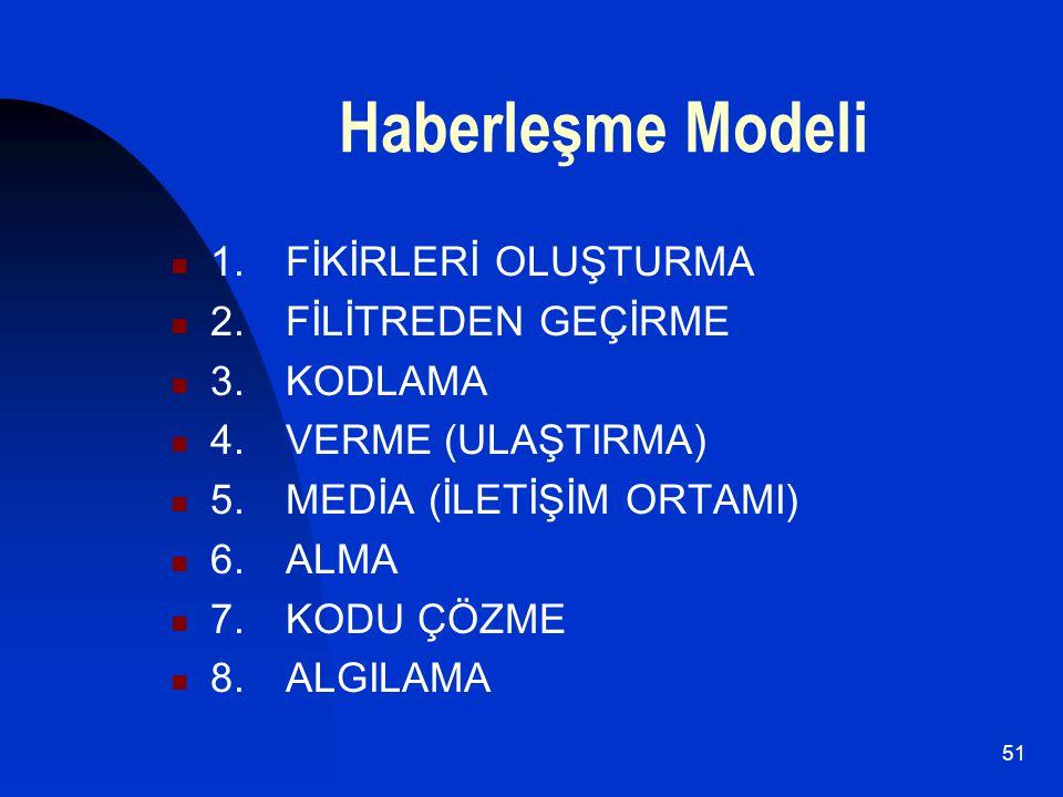 Haberleşme Modeli 1. FİKİRLERİ OLUŞTURMA 2. FİLİTREDEN GEÇİRME
