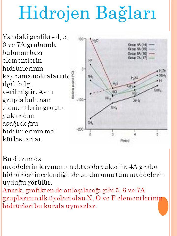 Hidrojen Bağları Yandaki grafikte 4, 5, 6 ve 7A grubunda bulunan bazı