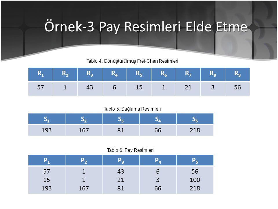 Örnek-3 Pay Resimleri Elde Etme