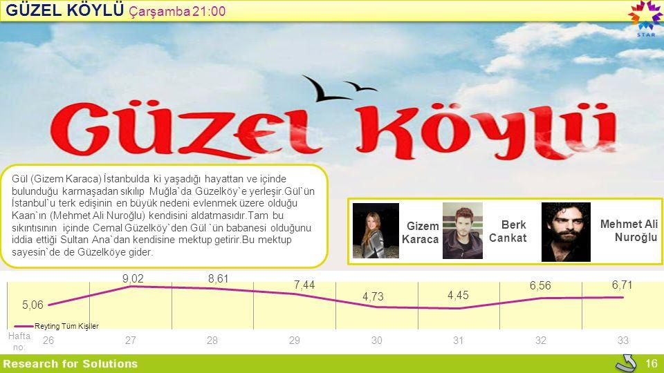 Güzel KÖYLÜ Çarşamba 21:00 Gizem Karaca Berk Cankat Mehmet Ali Nuroğlu