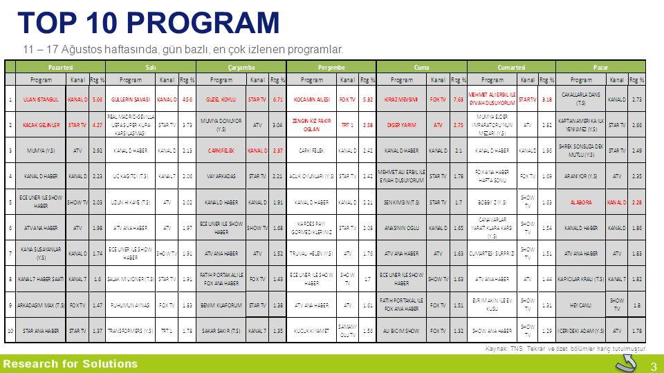 top 10 program 11 – 17 Ağustos haftasında, gün bazlı, en çok izlenen programlar. Kaynak: TNS. Tekrar ve özet bölümler hariç tutulmuştur.
