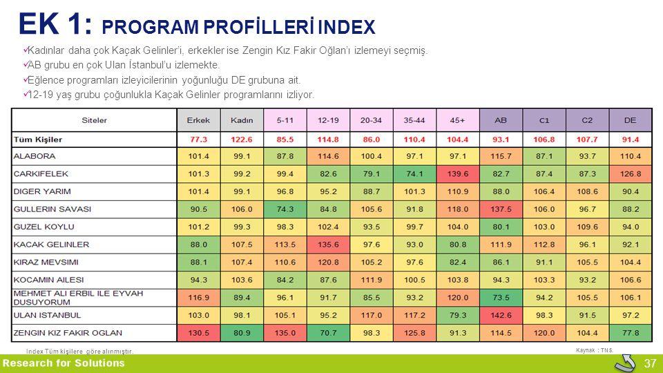 EK 1: program Profİllerİ Index