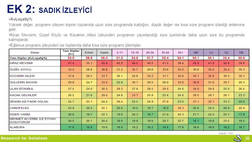 EK 2: sadIk İzleyİcİ AvLoyalty%