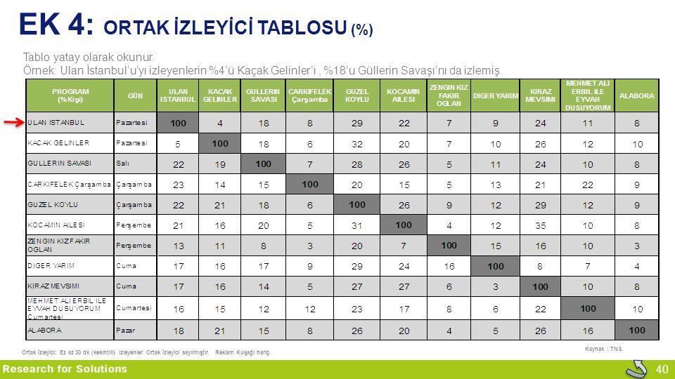 EK 4: Ortak İzleyİcİ Tablosu (%)