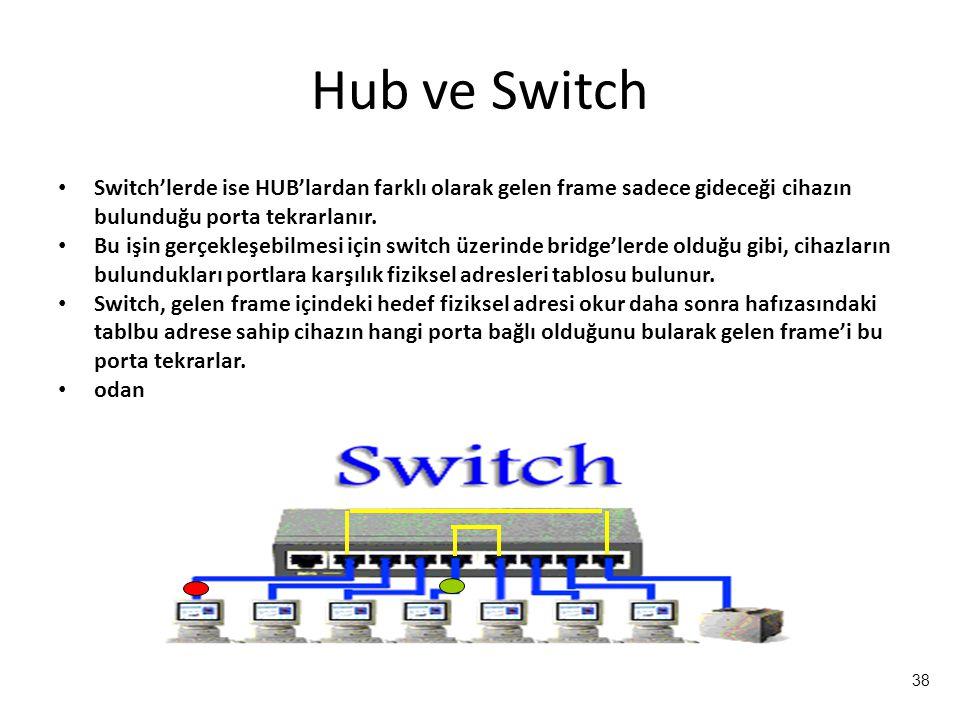 Hub ve Switch Switch'lerde ise HUB'lardan farklı olarak gelen frame sadece gideceği cihazın bulunduğu porta tekrarlanır.