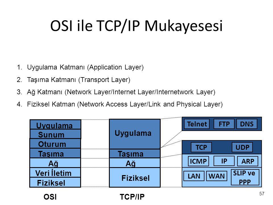 OSI ile TCP/IP Mukayesesi
