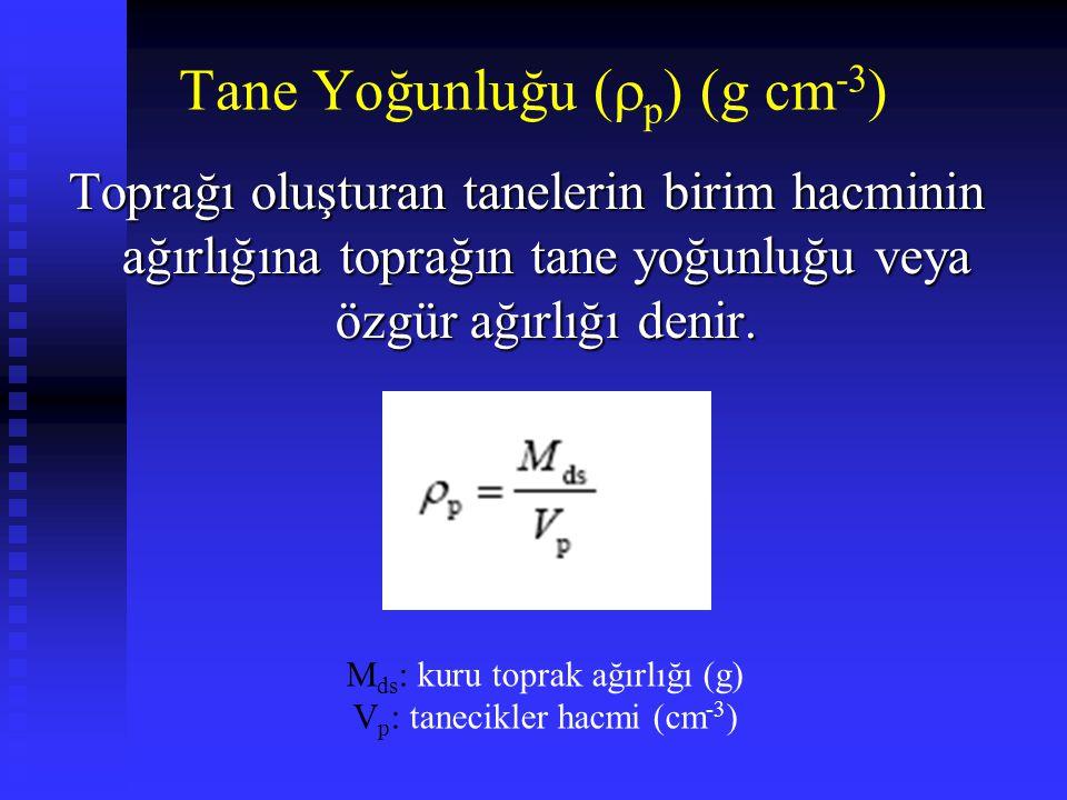 Tane Yoğunluğu (p) (g cm-3)