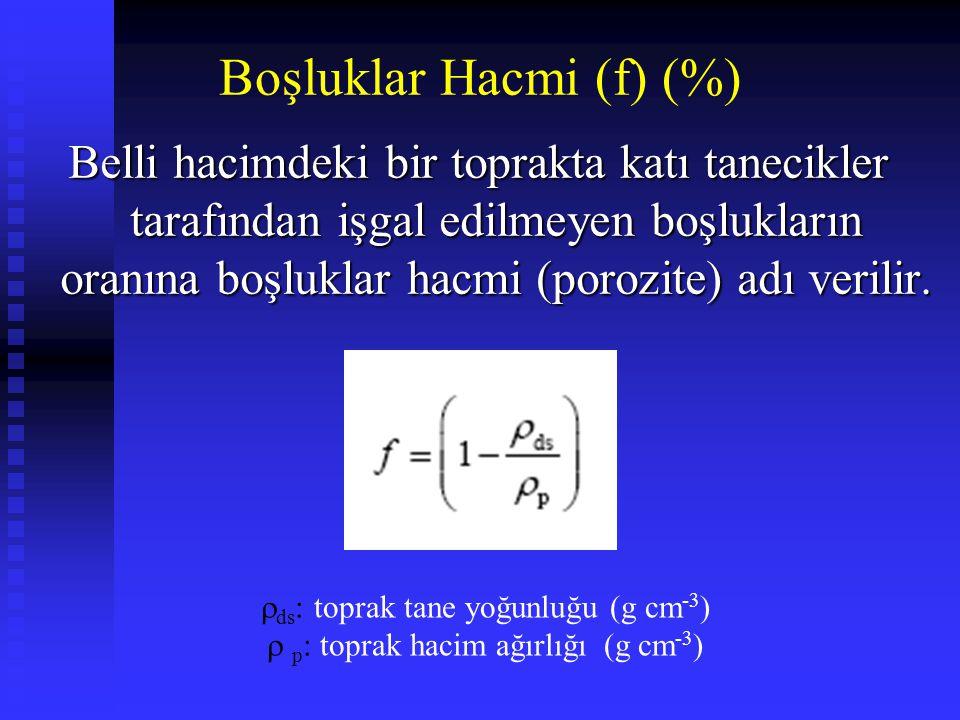 Boşluklar Hacmi (f) (%)