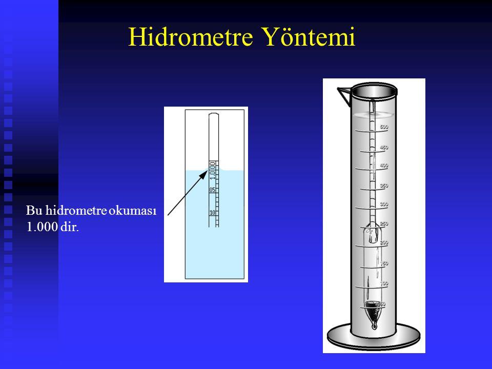 Hidrometre Yöntemi Bu hidrometre okuması 1.000 dir.