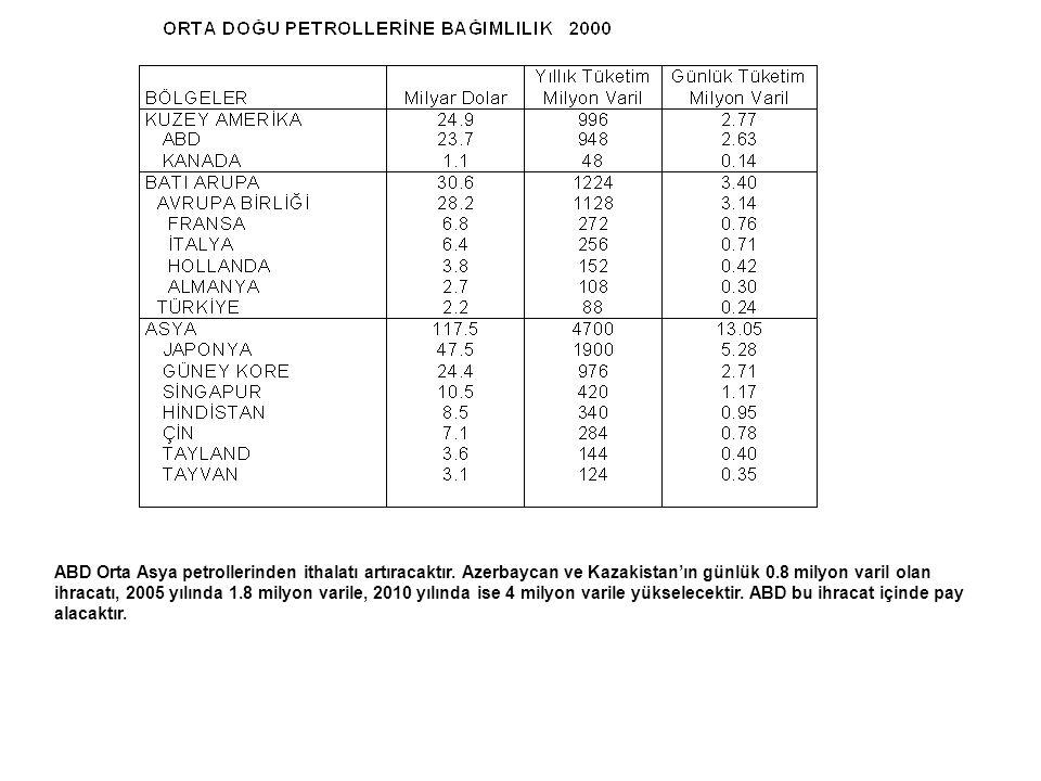 ABD Orta Asya petrollerinden ithalatı artıracaktır