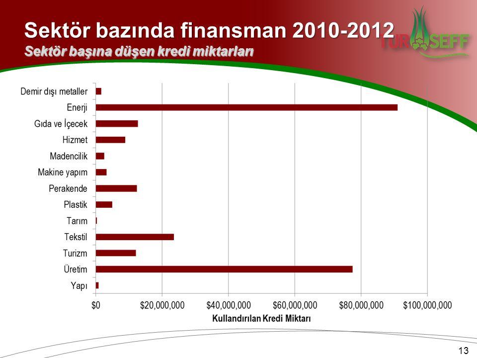 Sektör bazında finansman 2010-2012