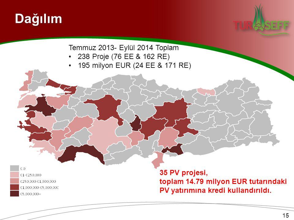 Dağılım Temmuz 2013- Eylül 2014 Toplam 238 Proje (76 EE & 162 RE)