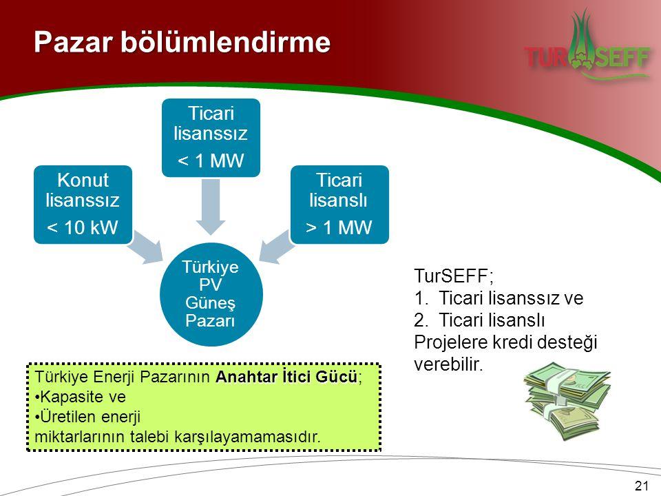 Türkiye PV Güneş Pazarı