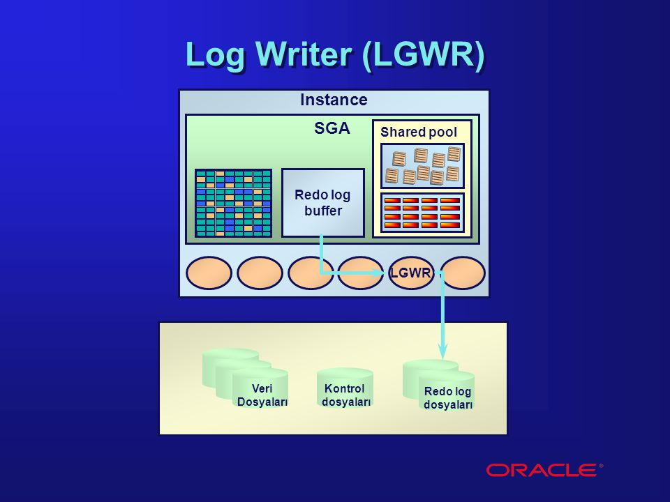 Log Writer (LGWR) Instance SGA Shared pool Redo log buffer LGWR Veri