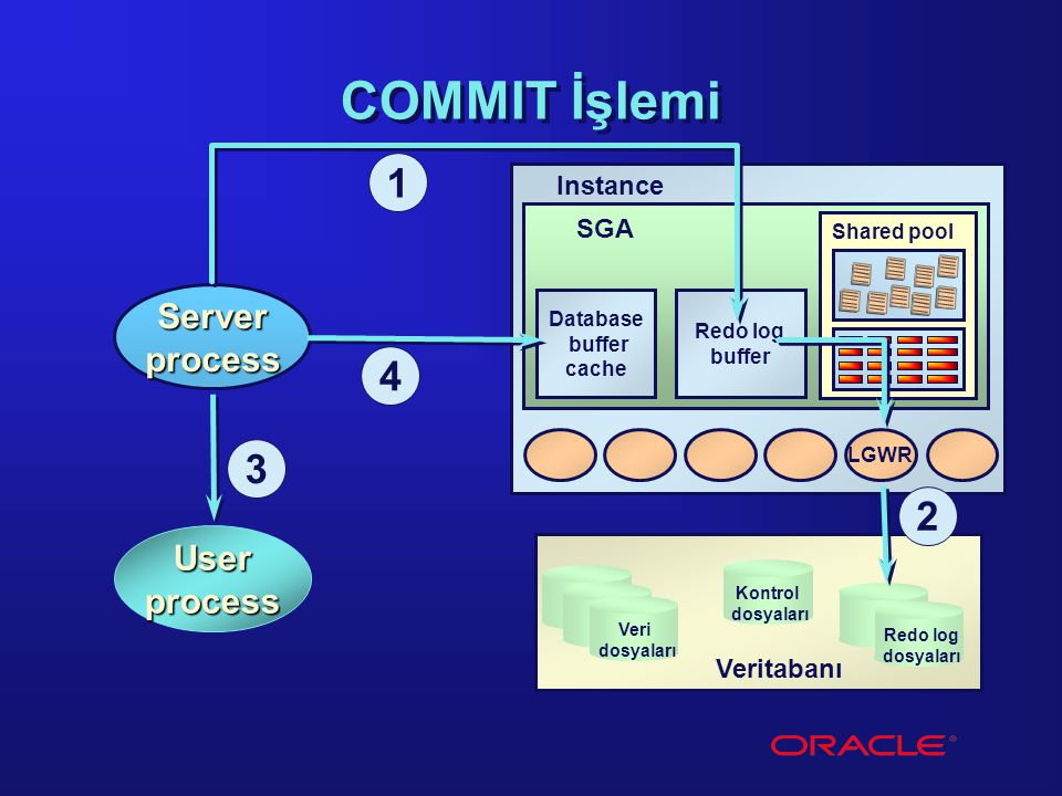 COMMIT İşlemi 1 4 3 2 Server process User process Instance SGA