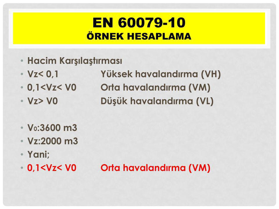 EN 60079-10 Örnek hesaplama Hacim Karşılaştırması