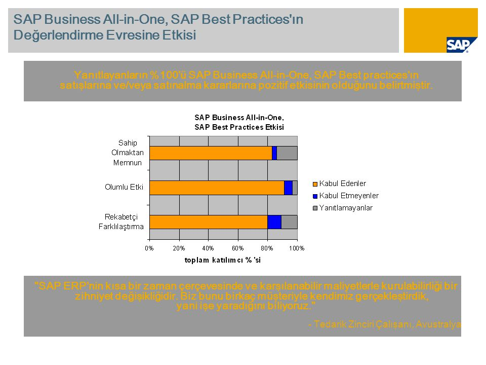 SAP Business All-in-One, SAP Best Practices ın Değerlendirme Evresine Etkisi