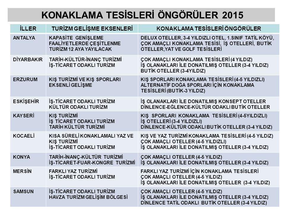 KONAKLAMA TESİSLERİ ÖNGÖRÜLER 2015