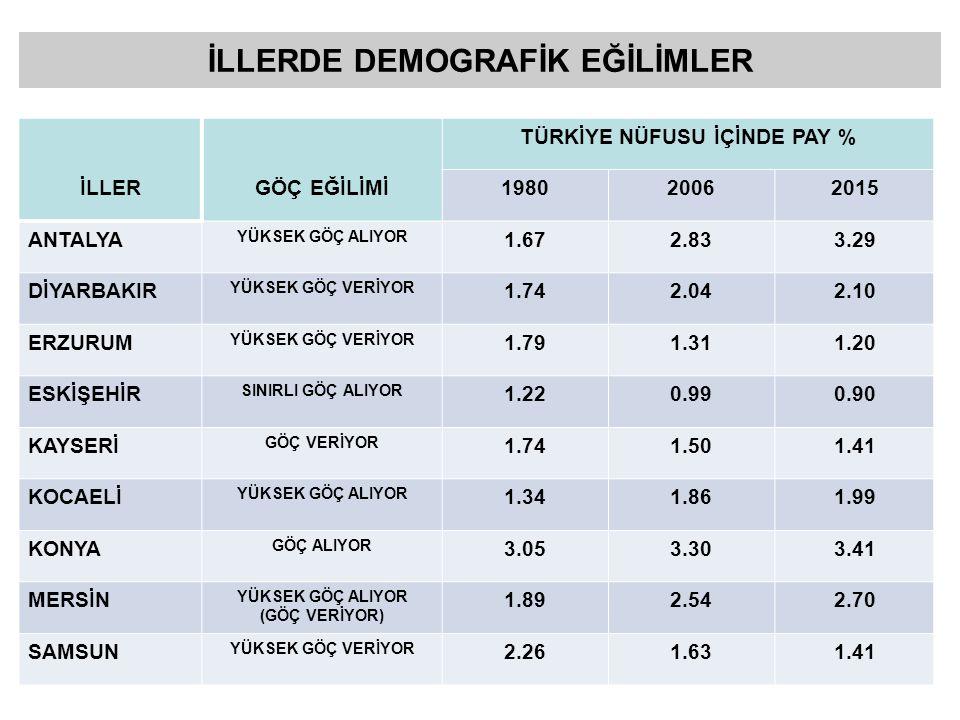 İLLERDE DEMOGRAFİK EĞİLİMLER
