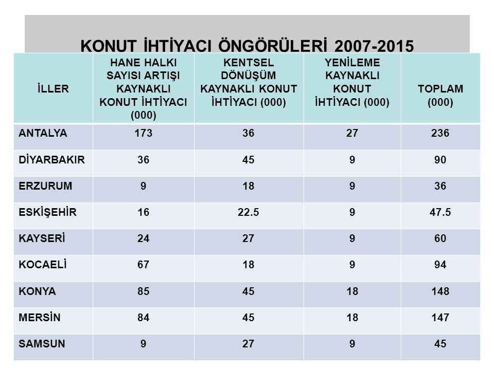 KONUT İHTİYACI ÖNGÖRÜLERİ 2007-2015