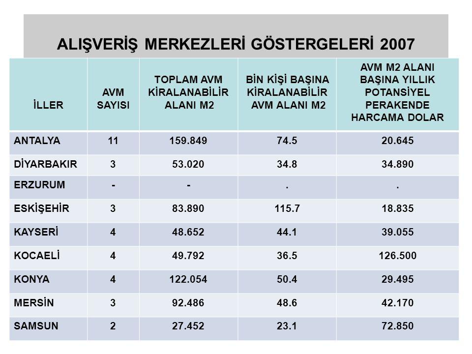 ALIŞVERİŞ MERKEZLERİ GÖSTERGELERİ 2007