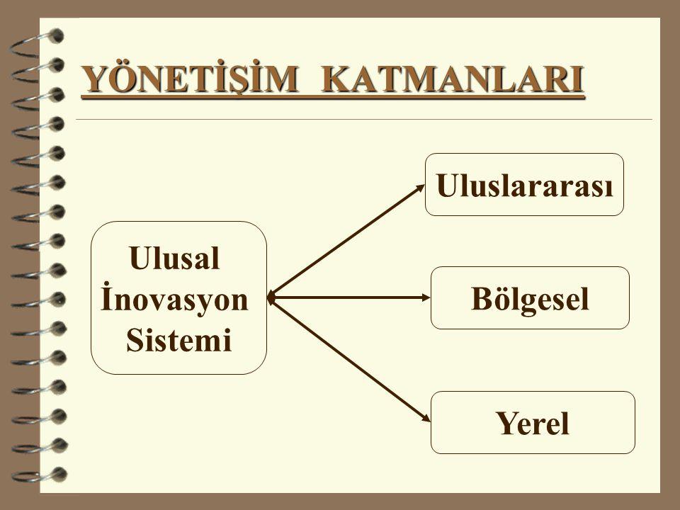 YÖNETİŞİM KATMANLARI Uluslararası Ulusal İnovasyon Sistemi Bölgesel