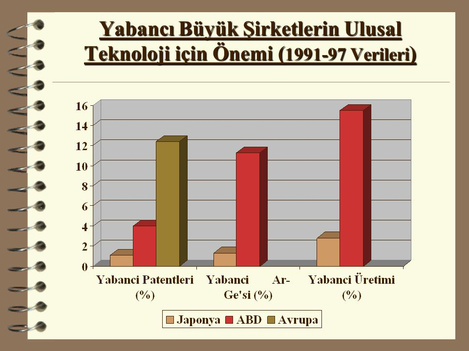 Yabancı Büyük Şirketlerin Ulusal Teknoloji için Önemi (1991-97 Verileri)