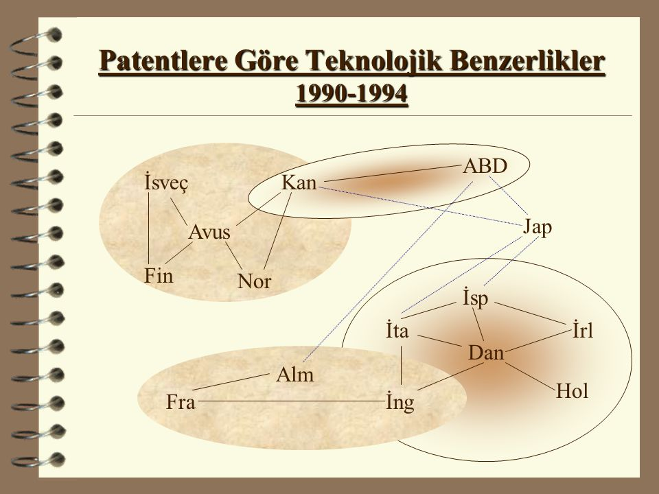 Patentlere Göre Teknolojik Benzerlikler 1990-1994