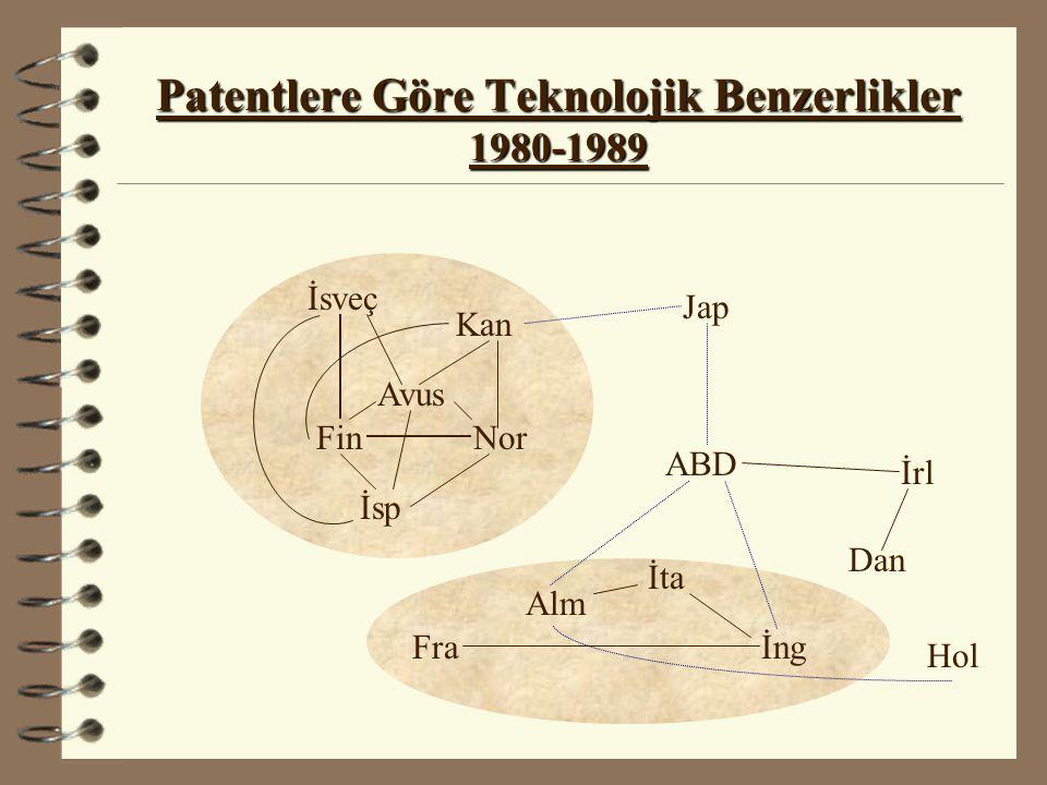 Patentlere Göre Teknolojik Benzerlikler 1980-1989