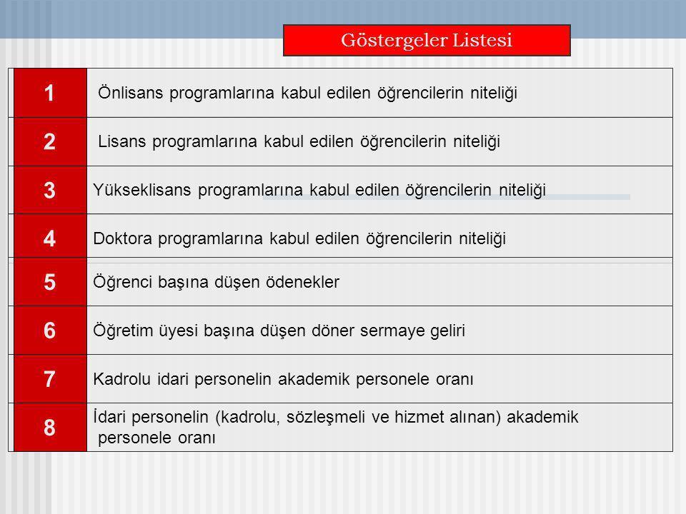 Göstergeler Listesi Önlisans programlarına kabul edilen öğrencilerin niteliği. 1. Doktora programlarına kabul edilen öğrencilerin niteliği.