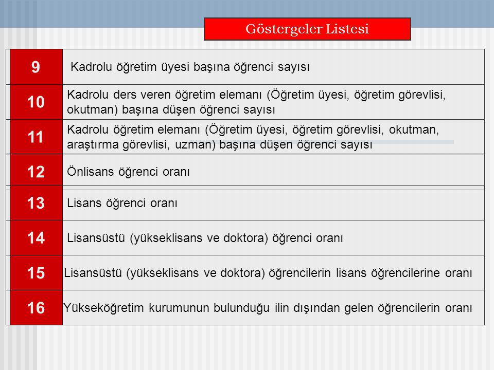 Göstergeler Listesi Kadrolu öğretim üyesi başına öğrenci sayısı. 9. Önlisans öğrenci oranı. 12.