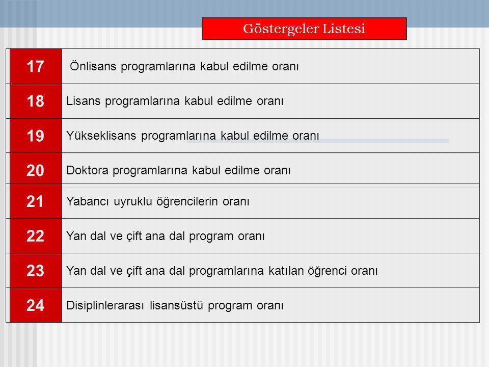 Göstergeler Listesi Önlisans programlarına kabul edilme oranı. 17. Doktora programlarına kabul edilme oranı.