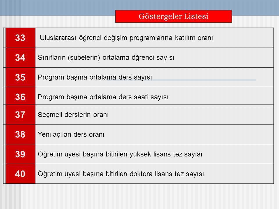 Göstergeler Listesi Uluslararası öğrenci değişim programlarına katılım oranı. 33. Program başına ortalama ders saati sayısı.