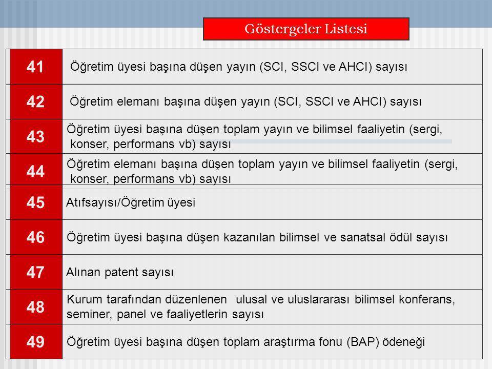Göstergeler Listesi Öğretim üyesi başına düşen yayın (SCI, SSCI ve AHCI) sayısı. 41.