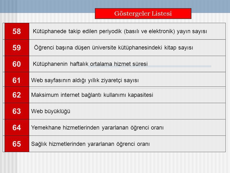 Göstergeler Listesi Kütüphanede takip edilen periyodik (basılı ve elektronik) yayın sayısı. 58. Web sayfasının aldığı yıllık ziyaretçi sayısı.