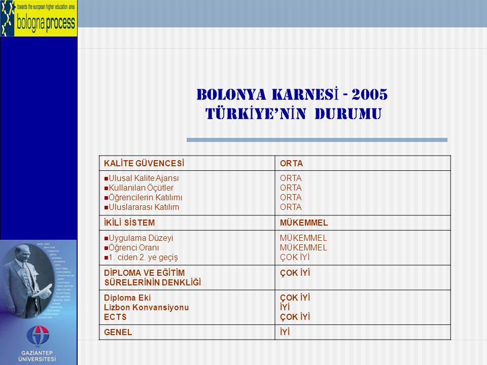 BOLONYA KARNESİ - 2005 TÜRKİYE'NİN DURUMU KALİTE GÜVENCESİ ORTA