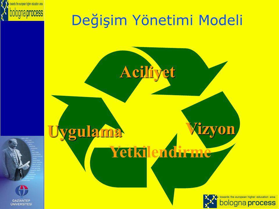 Değişim Yönetimi Modeli
